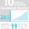 Nutzerzahlen über Facebook in Deutschland