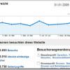 Ein statistischer Rückblick auf 2009