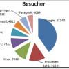 Mehr als 9 Milliarden Online-Video Abrufe im April in Deuschland