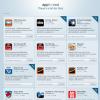 Alle gekauften iPhone Apps aus iTunes anzeigen lassen